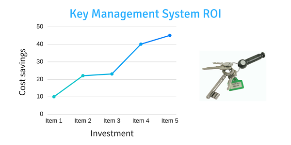 electronic-key-management-system-ROI